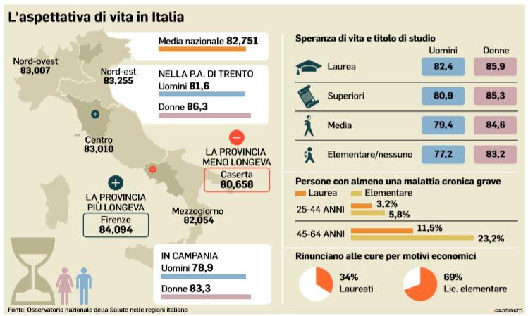 aspettativa di vita italia