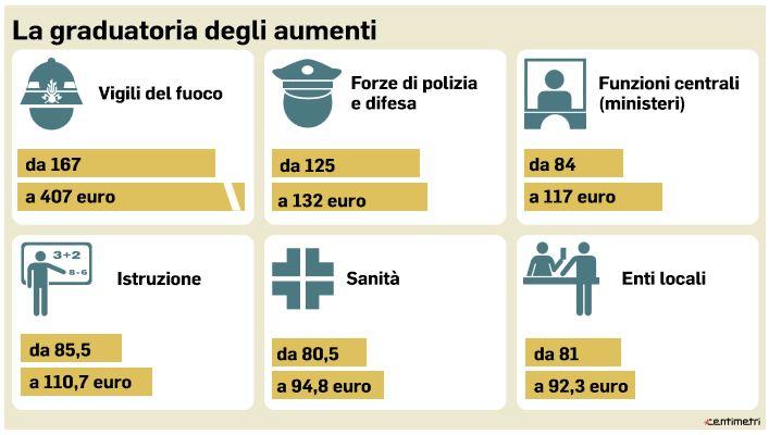 aumenti dipendenti pubblici
