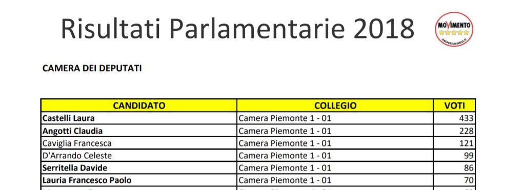 parlamentarie risultati