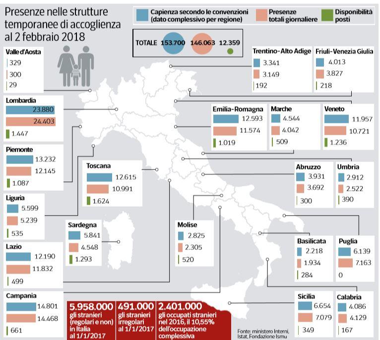 Quanti sono gli immigrati regolari gli irregolari e i for Quanti sono i deputati italiani