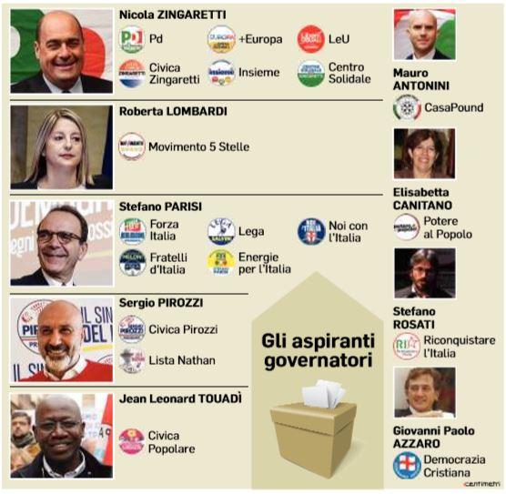 regione lazio candidati