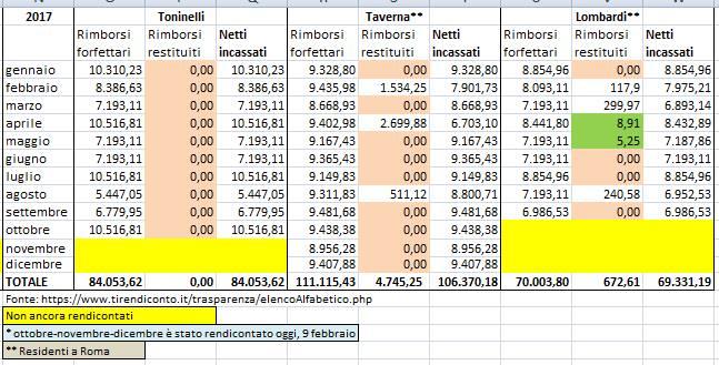 rimborsi m5s toninelli taverna lombardi - 1