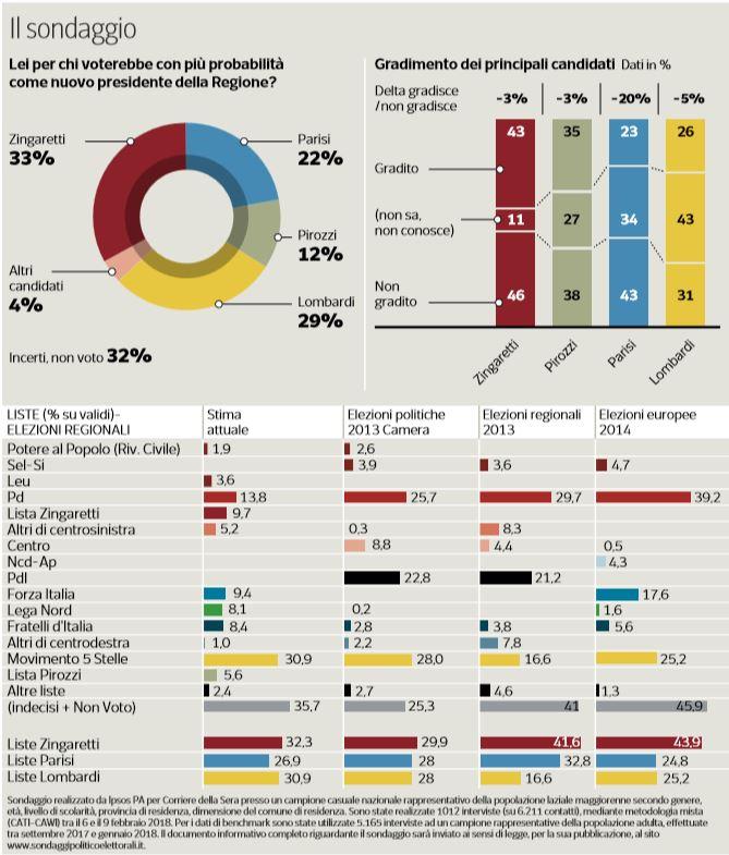 sondaggi regione lazio zingaretti lombardi