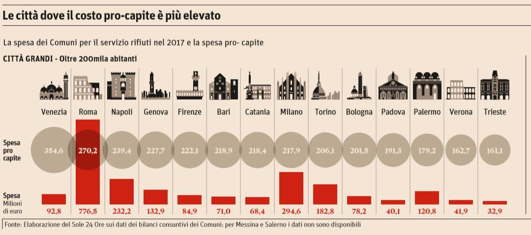 tari tariffa rifiuti record roma