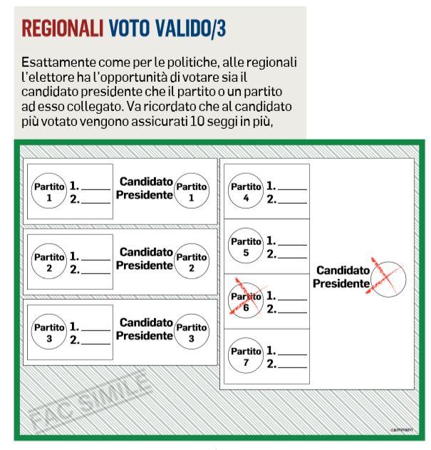 elezioni regionali lazio 2