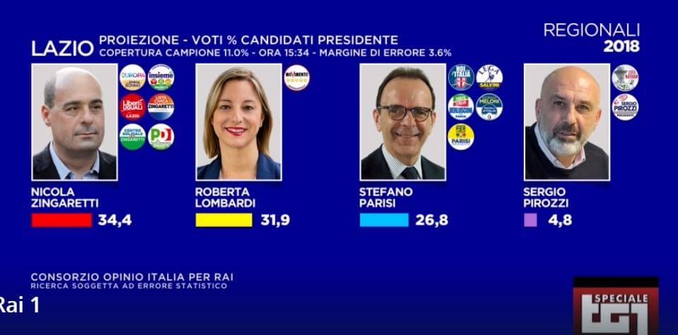 elezioni regionali lazio proiezioni