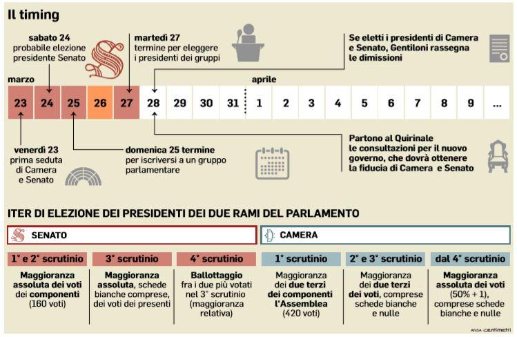 presidenti camere camera senato