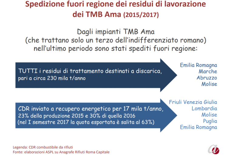 rifiuti roma report montanari dove va indifferenziato - 1