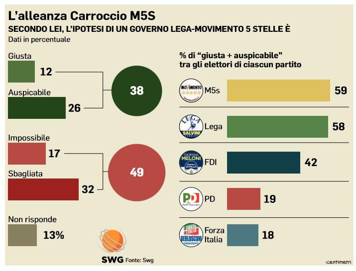 sondaggi elettori m5s lega