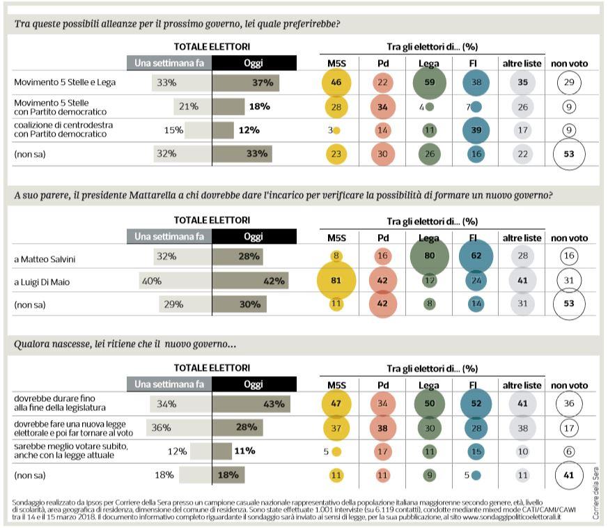 sondaggi lega m5s