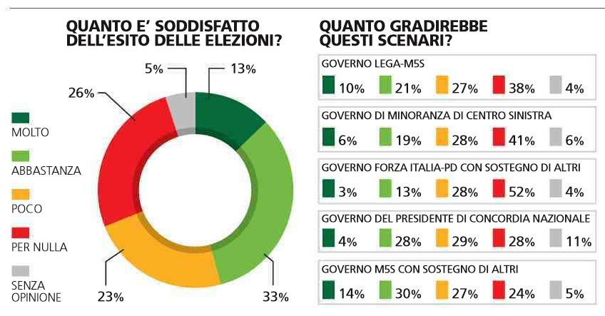 sondaggio governo m5s