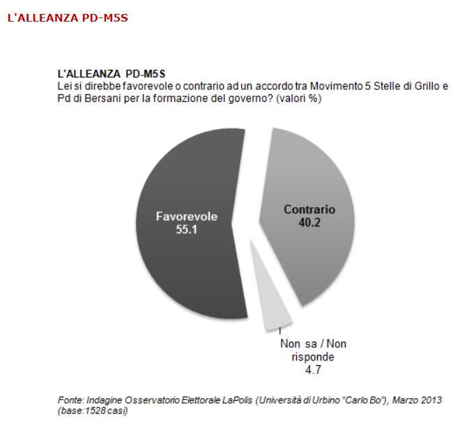 sondaggio lapolis m5s pd