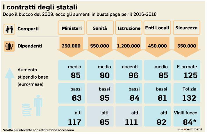 aumenti 85 euro contratti statali