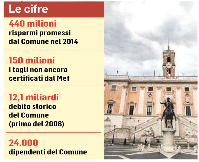 debito di roma giunta raggi