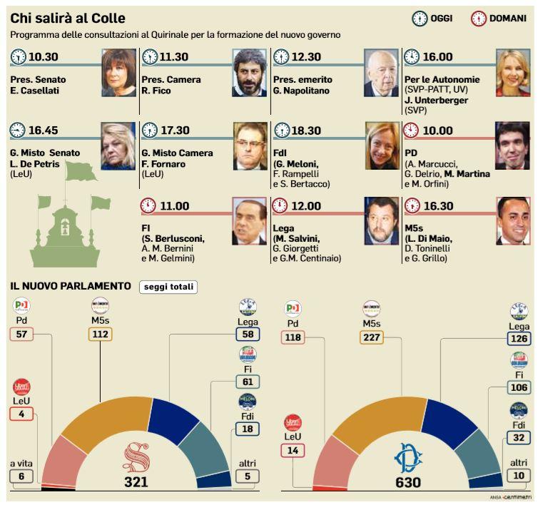 La strada stretta del governo di maio salvini next for Composizione camera dei deputati