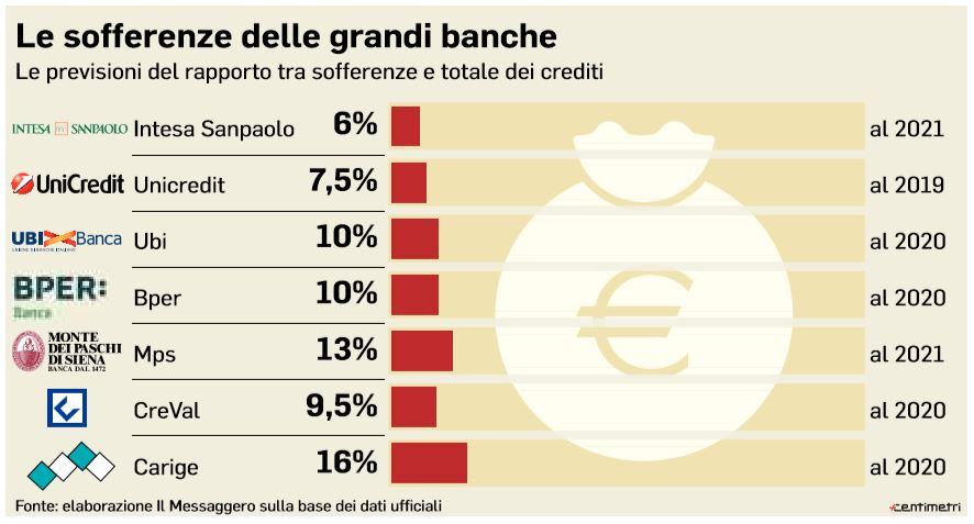 sofferenze grandi banche