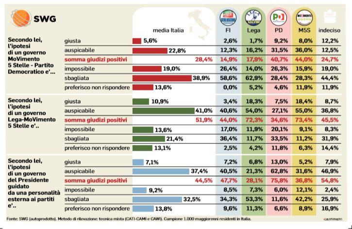 sondaggi governo lega m5s 1