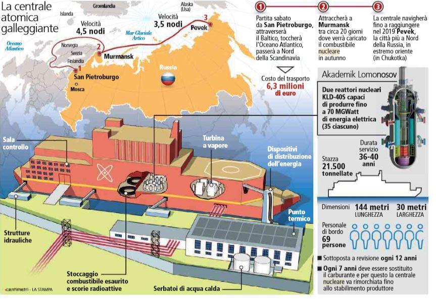 centrale atomica galleggiante