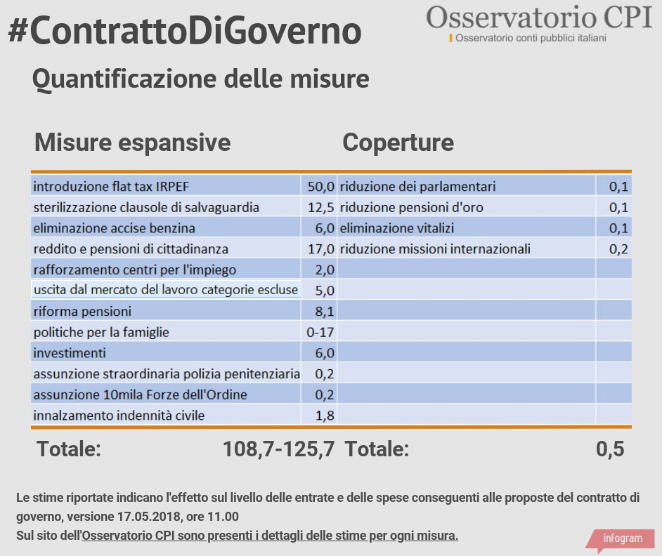 Il premier sarà 5Stelle Ma Salvini: no Di Maio