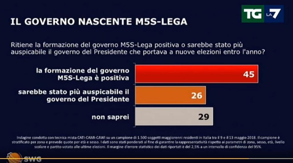 sondaggi m5s centrodestra 2