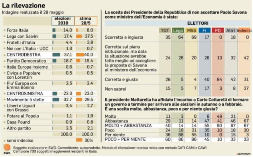 Salvini si infuria e sbotta su Facebook. Tensione alle stelle: salta il governo?