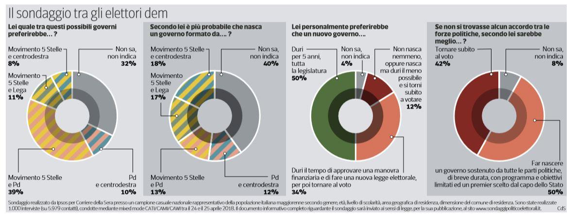 sondaggio pd m5s
