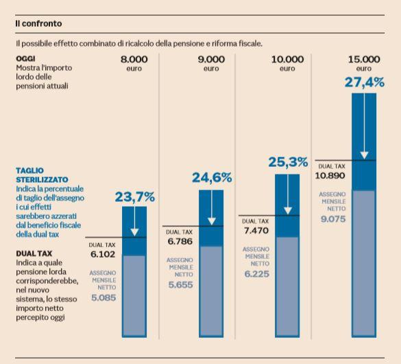 Governo: Conte, taglieremo pensioni d'oro sopra i 5000 euro