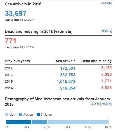 salvini europa rifugiati richiedenti asilo - 2